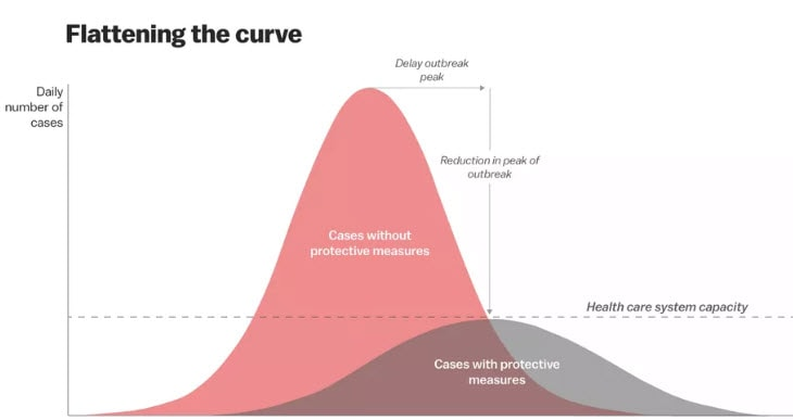 "CDC graph on ""flattening the curve"""